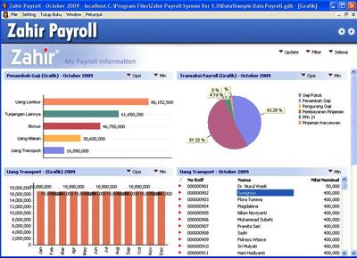 grafik Zahir Payroll